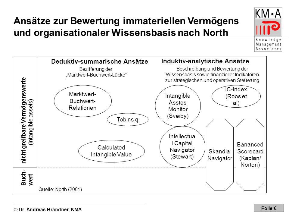 © Dr. Andreas Brandner, KMA Folie 6 Ansätze zur Bewertung immateriellen Vermögens und organisationaler Wissensbasis nach North Quelle: North (2001) Bu