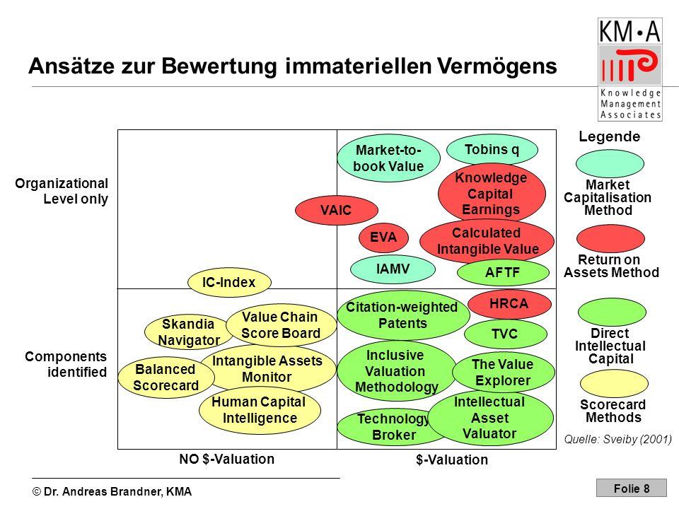 © Dr. Andreas Brandner, KMA Folie 8 Ansätze zur Bewertung immateriellen Vermögens Organizational Level only Components identified VAIC EVA IC-Index Ma