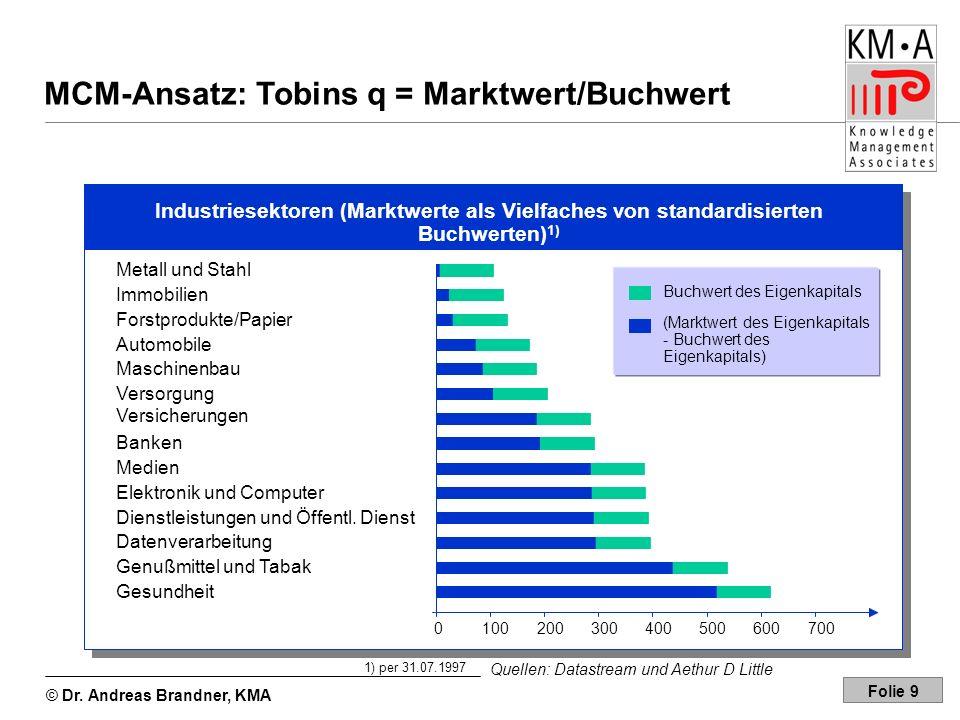 © Dr. Andreas Brandner, KMA Folie 9 MCM-Ansatz: Tobins q = Marktwert/Buchwert Industriesektoren (Marktwerte als Vielfaches von standardisierten Buchwe