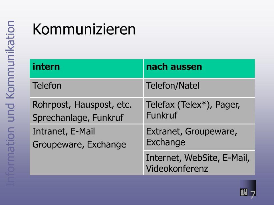 Information und Kommunikation 7 Kommunizieren internnach aussen TelefonTelefon/Natel Rohrpost, Hauspost, etc.