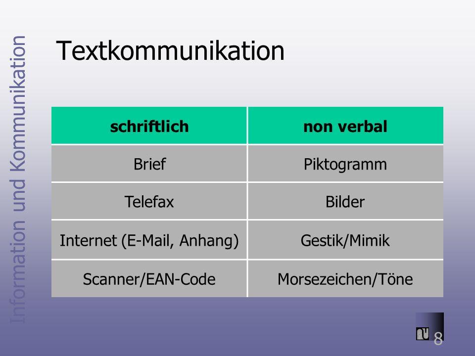 Information und Kommunikation 8 Textkommunikation schriftlichnon verbal BriefPiktogramm TelefaxBilder Internet (E-Mail, Anhang)Gestik/Mimik Scanner/EAN-CodeMorsezeichen/Töne