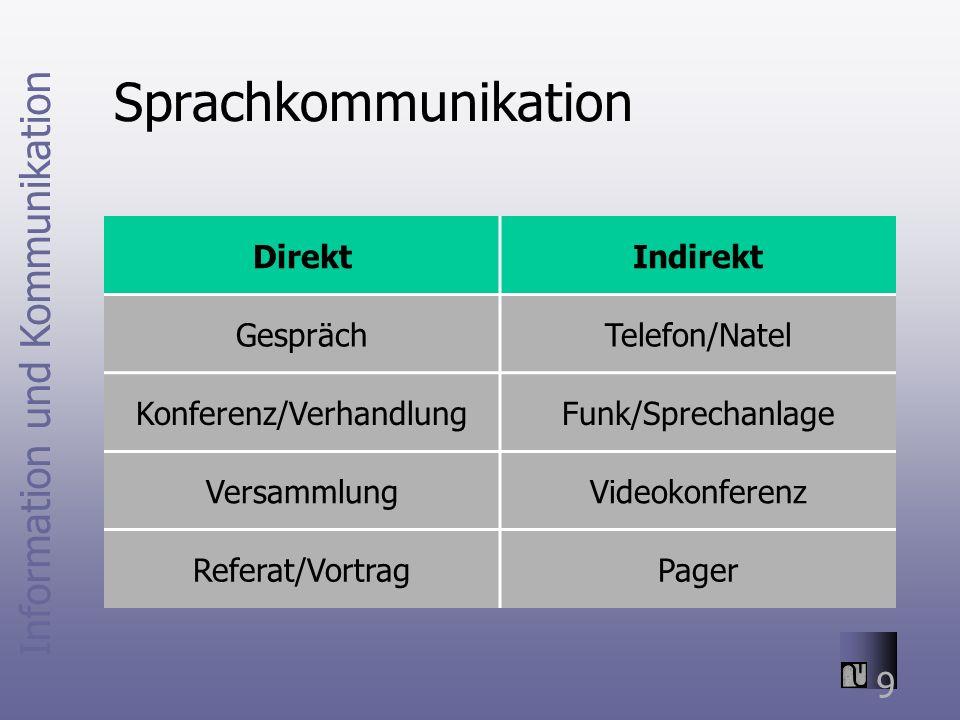 Information und Kommunikation 9 Sprachkommunikation DirektIndirekt GesprächTelefon/Natel Konferenz/VerhandlungFunk/Sprechanlage VersammlungVideokonferenz Referat/VortragPager