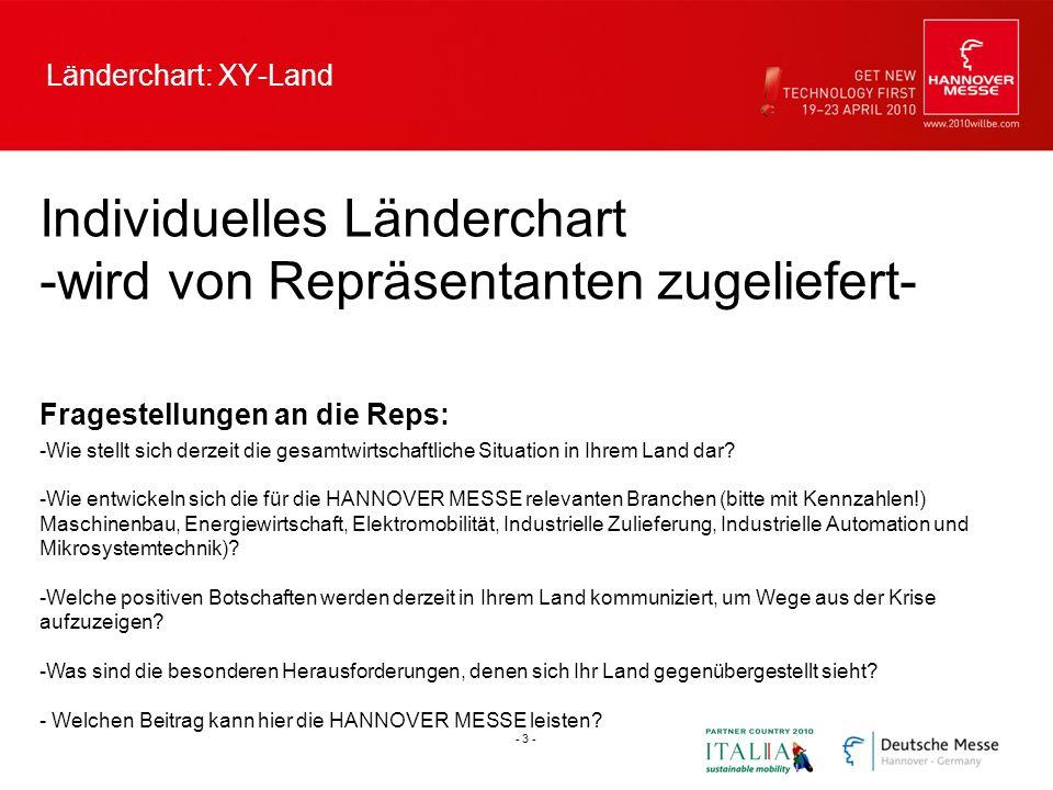 Länderchart: XY-Land Individuelles Länderchart -wird von Repräsentanten zugeliefert- Fragestellungen an die Reps: -Wie stellt sich derzeit die gesamtw