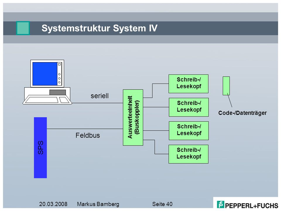 20.03.2008Markus BambergSeite 40 Systemstruktur System IV Code-/Datenträger Schreib-/ Lesekopf Feldbus seriell Auswerteeinheit (Buskoppler) SPS Schrei