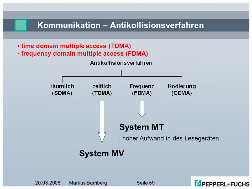 20.03.2008Markus BambergSeite 59 Kommunikation – Antikollisionsverfahren time domain multiple access (TDMA) frequency domain multiple access (FDMA) Sy