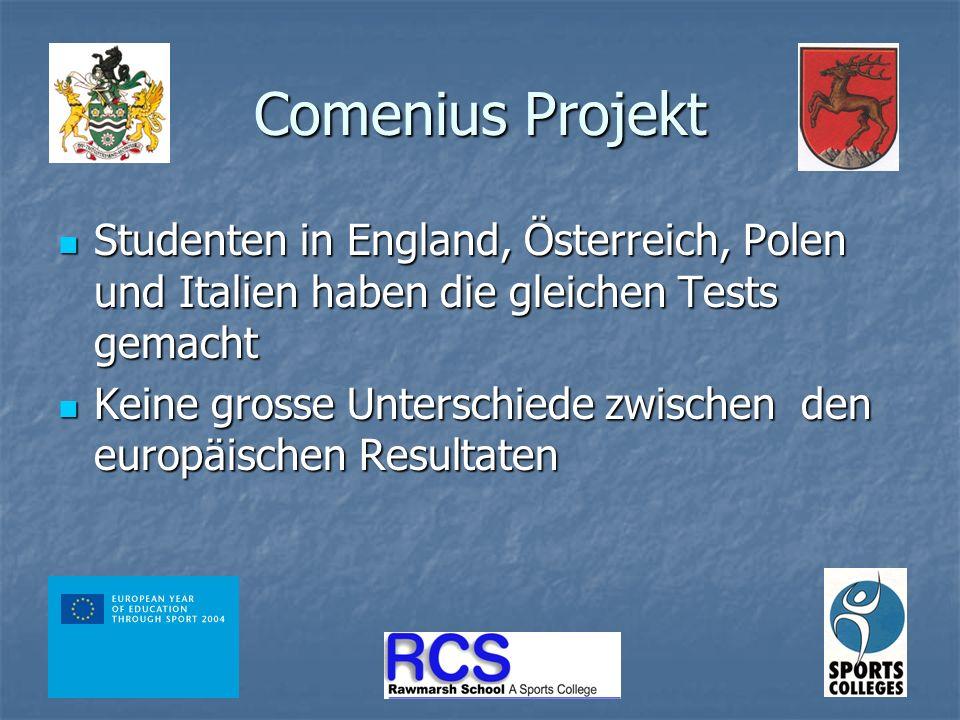 Comenius Projekt Studenten in England, Österreich, Polen und Italien haben die gleichen Tests gemacht Studenten in England, Österreich, Polen und Italien haben die gleichen Tests gemacht Keine grosse Unterschiede zwischen den europäischen Resultaten Keine grosse Unterschiede zwischen den europäischen Resultaten