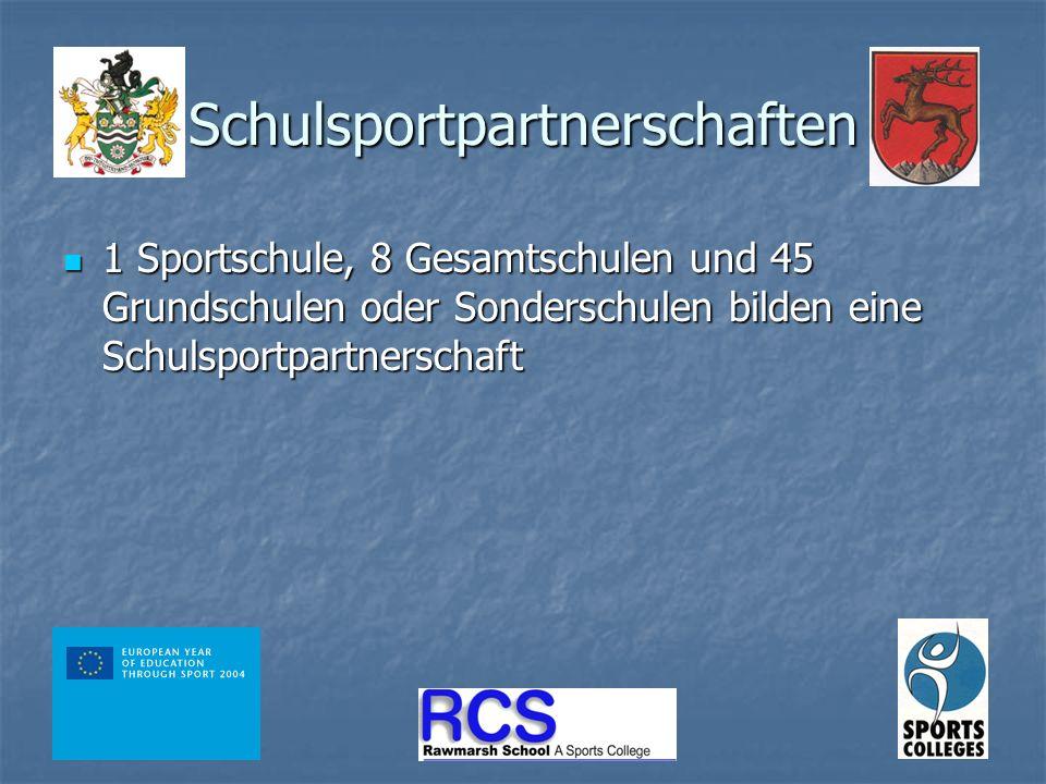 Schulsportpartnerschaften 1 Sportschule, 8 Gesamtschulen und 45 Grundschulen oder Sonderschulen bilden eine Schulsportpartnerschaft 1 Sportschule, 8 Gesamtschulen und 45 Grundschulen oder Sonderschulen bilden eine Schulsportpartnerschaft