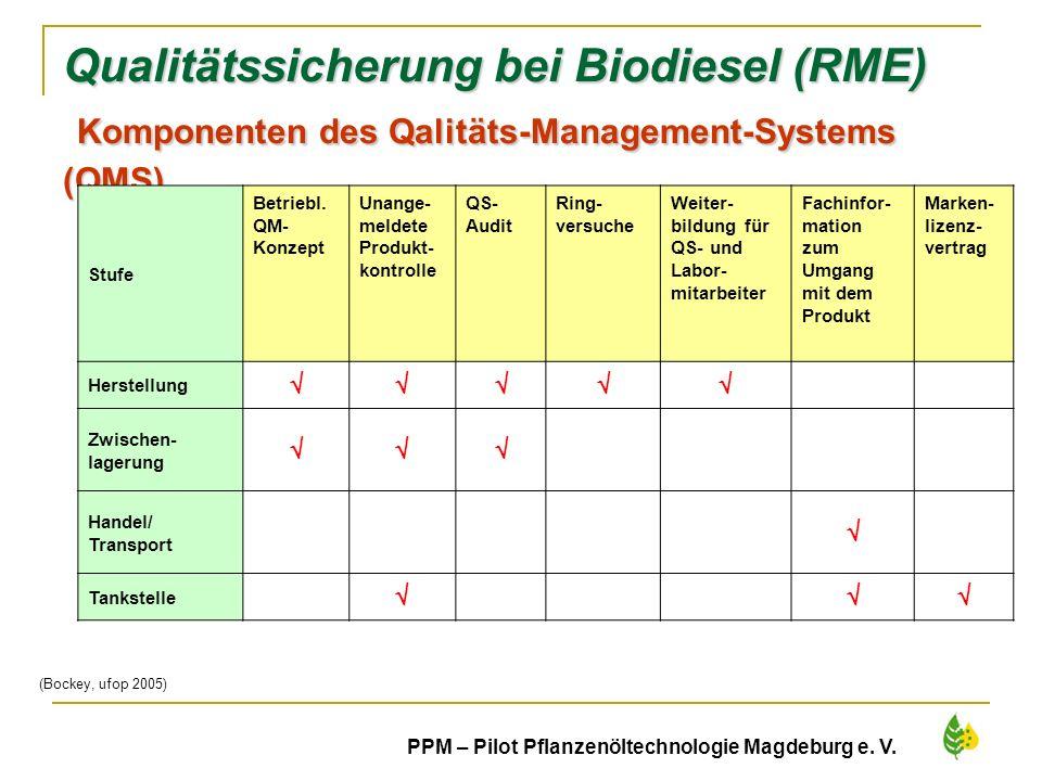 18 PPM – Pilot Pflanzenöltechnologie Magdeburg e. V. Qualitätssicherung bei Biodiesel (RME) Komponenten des Qalitäts-Management-Systems (QMS) Stufe Be