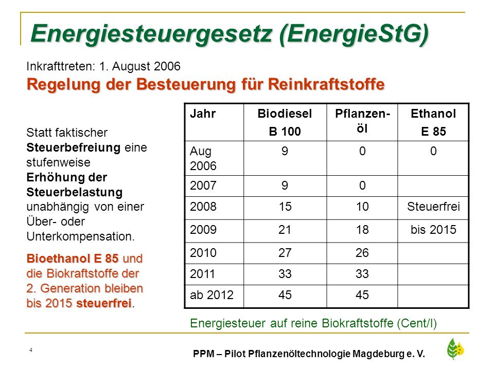 38 PPM – Pilot Pflanzenöltechnologie Magdeburg e. V. Energiesteuergesetz (EnergieStG) JahrBiodiesel B 100 Pflanzen- öl Ethanol E 85 Aug 2006 900 20079
