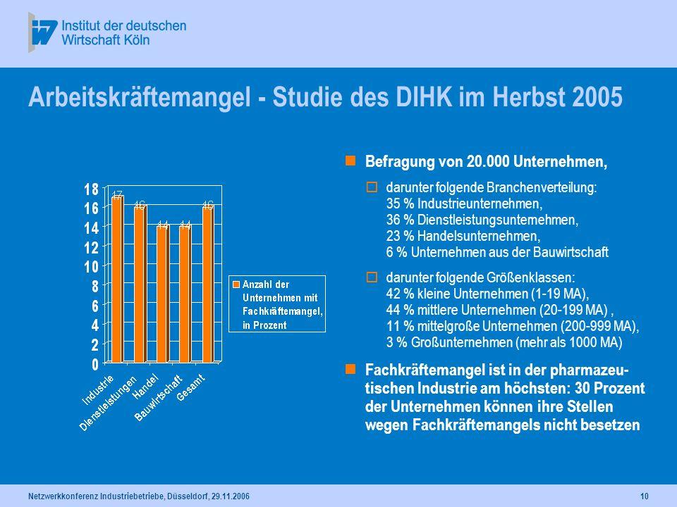 Netzwerkkonferenz Industriebetriebe, Düsseldorf, 29.11.200610 Arbeitskräftemangel - Studie des DIHK im Herbst 2005 Befragung von 20.000 Unternehmen, d