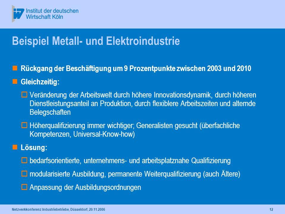 Netzwerkkonferenz Industriebetriebe, Düsseldorf, 29.11.200612 Beispiel Metall- und Elektroindustrie Rückgang der Beschäftigung um 9 Prozentpunkte zwis