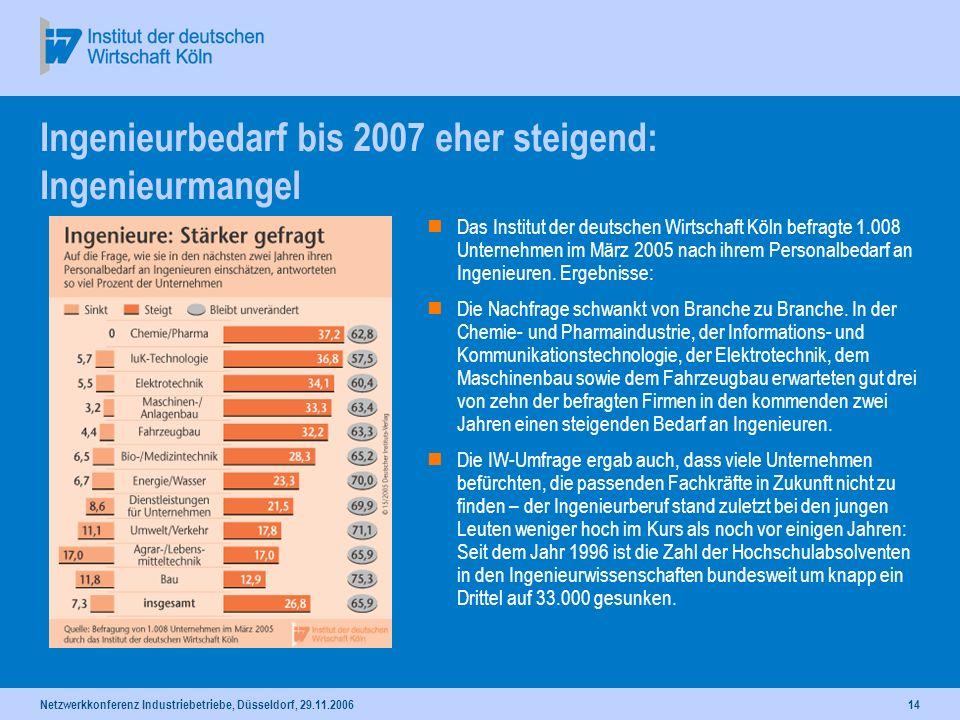Netzwerkkonferenz Industriebetriebe, Düsseldorf, 29.11.200614 Ingenieurbedarf bis 2007 eher steigend: Ingenieurmangel Das Institut der deutschen Wirts
