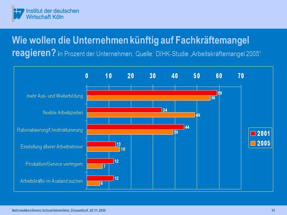 Netzwerkkonferenz Industriebetriebe, Düsseldorf, 29.11.200615 Wie wollen die Unternehmen künftig auf Fachkräftemangel reagieren? i n Prozent der Unter