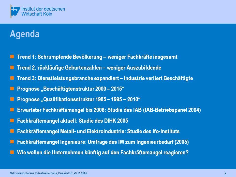 Netzwerkkonferenz Industriebetriebe, Düsseldorf, 29.11.20062 Agenda Trend 1: Schrumpfende Bevölkerung – weniger Fachkräfte insgesamt Trend 2: rückläuf