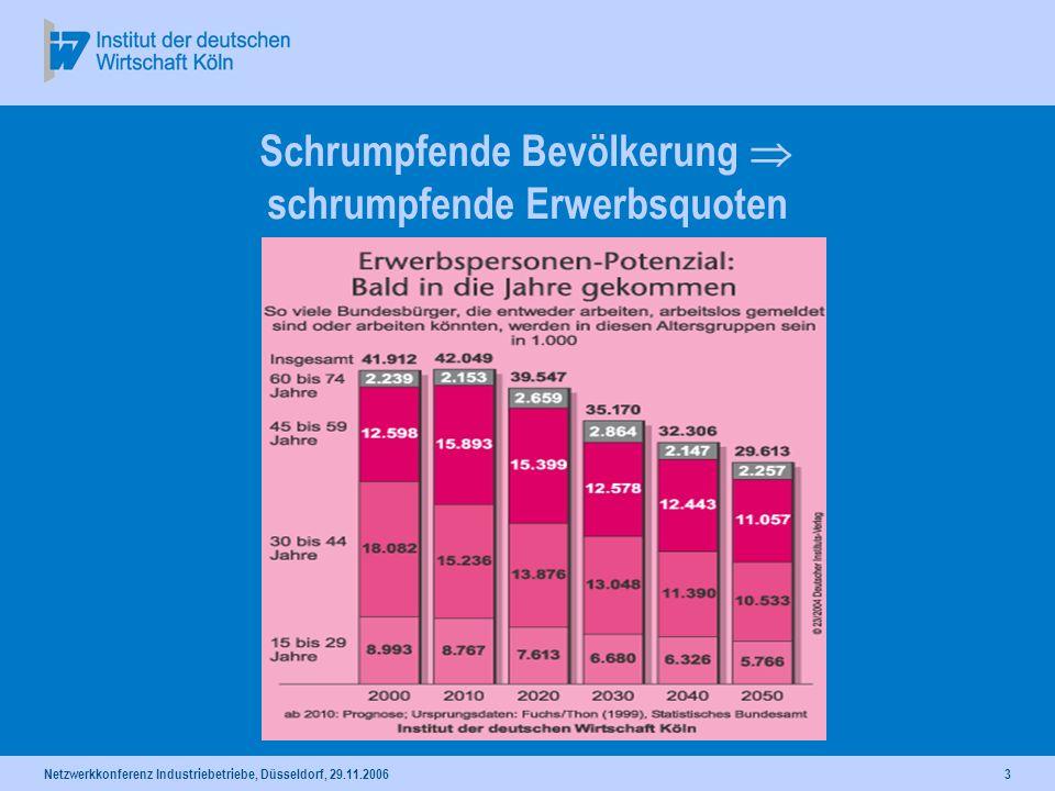 Netzwerkkonferenz Industriebetriebe, Düsseldorf, 29.11.20063 Schrumpfende Bevölkerung schrumpfende Erwerbsquoten
