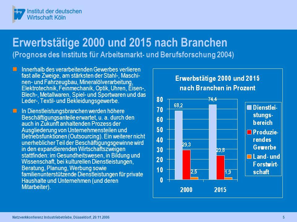 Netzwerkkonferenz Industriebetriebe, Düsseldorf, 29.11.20065 Erwerbstätige 2000 und 2015 nach Branchen (Prognose des Instituts für Arbeitsmarkt- und B