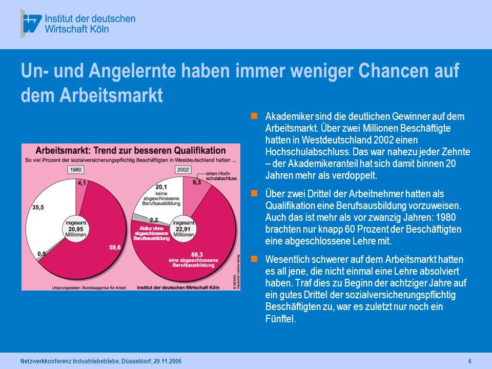 Netzwerkkonferenz Industriebetriebe, Düsseldorf, 29.11.20066 Un- und Angelernte haben immer weniger Chancen auf dem Arbeitsmarkt Akademiker sind die d