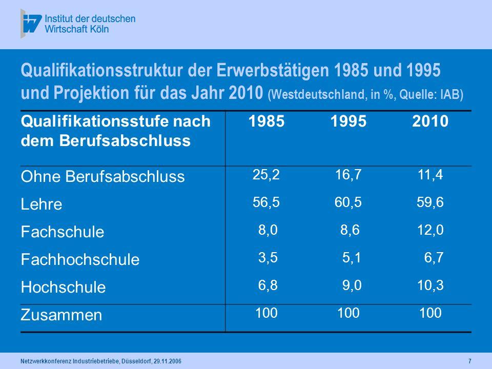 Netzwerkkonferenz Industriebetriebe, Düsseldorf, 29.11.20067 Qualifikationsstruktur der Erwerbstätigen 1985 und 1995 und Projektion für das Jahr 2010