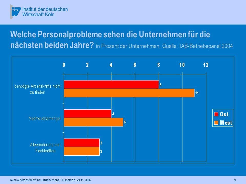 Netzwerkkonferenz Industriebetriebe, Düsseldorf, 29.11.20069 Welche Personalprobleme sehen die Unternehmen für die nächsten beiden Jahre? i n Prozent