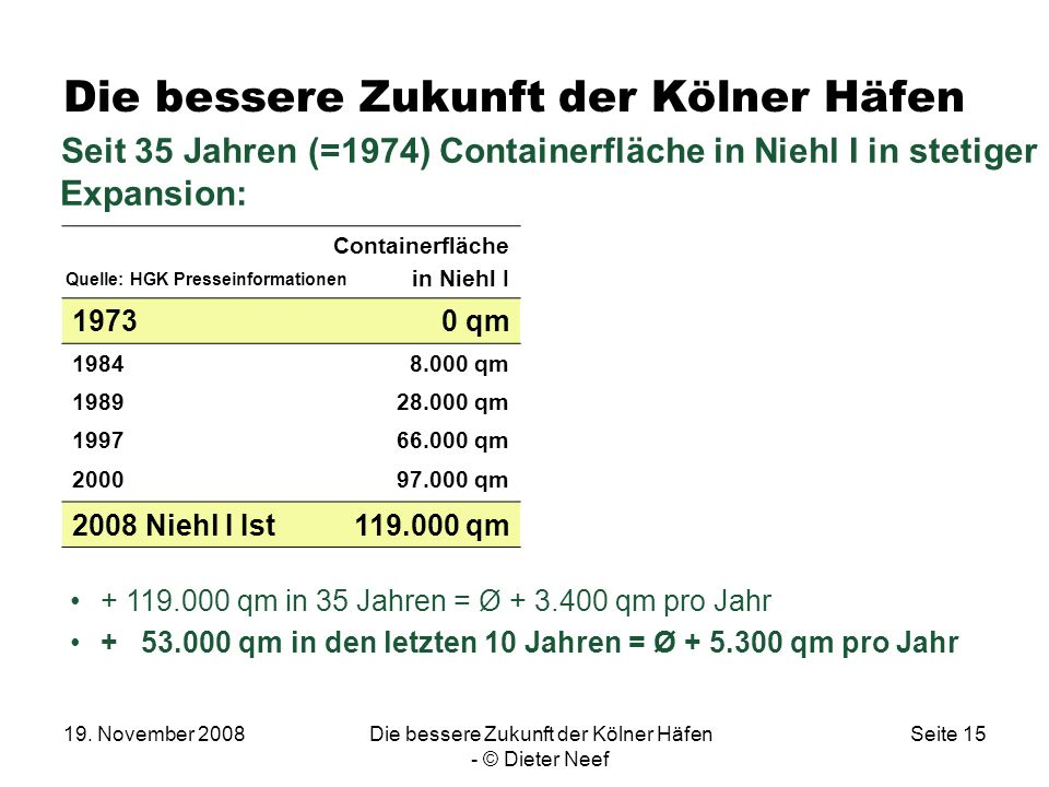 19. November 2008Die bessere Zukunft der Kölner Häfen - © Dieter Neef Seite 15 Die bessere Zukunft der Kölner Häfen Seit 35 Jahren (=1974) Containerfl