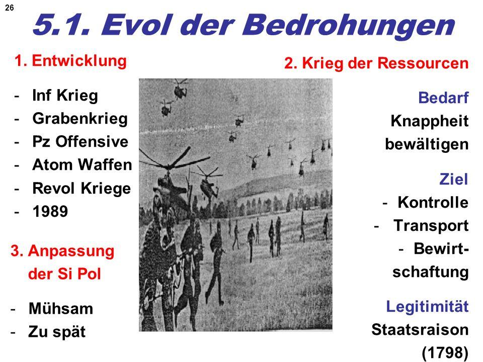 26 5.1. Evol der Bedrohungen 2. Krieg der Ressourcen Bedarf Knappheit bewältigen Ziel -Kontrolle - Transport -Bewirt- schaftung Legitimität Staatsrais