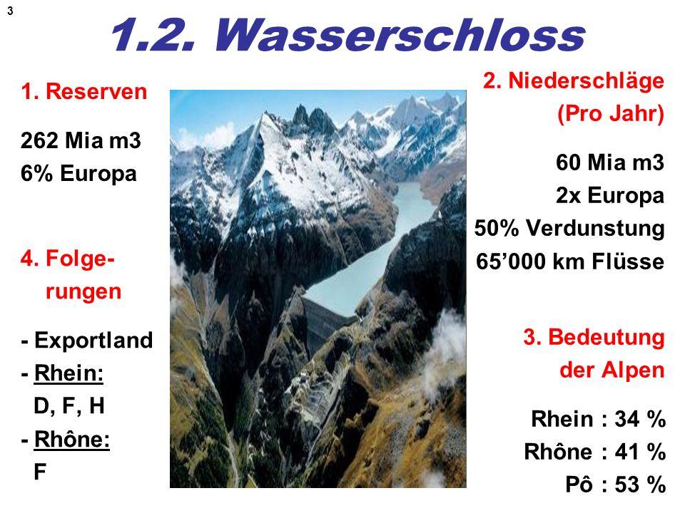 3 1.2. Wasserschloss 1. Reserven 262 Mia m3 6% Europa 2. Niederschläge (Pro Jahr) 60 Mia m3 2x Europa 50% Verdunstung 65000 km Flüsse 4. Folge- rungen