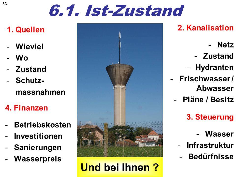 33 6.1. Ist-Zustand 1. Quellen -Wieviel -Wo -Zustand -Schutz- massnahmen 2. Kanalisation -Netz -Zustand -Hydranten -Frischwasser / Abwasser -Pläne / B