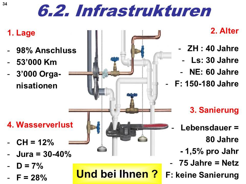 34 6.2. Infrastrukturen 1. Lage -98% Anschluss -53000 Km -3000 Orga- nisationen 2. Alter -ZH : 40 Jahre -Ls: 30 Jahre -NE: 60 Jahre -F: 150-180 Jahre