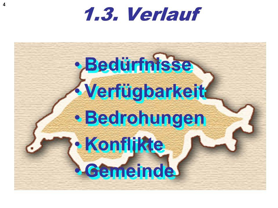 4 1.3. Verlauf Bedürfnisse Verfügbarkeit Bedrohungen Konflikte Gemeinde Bedürfnisse Verfügbarkeit Bedrohungen Konflikte Gemeinde
