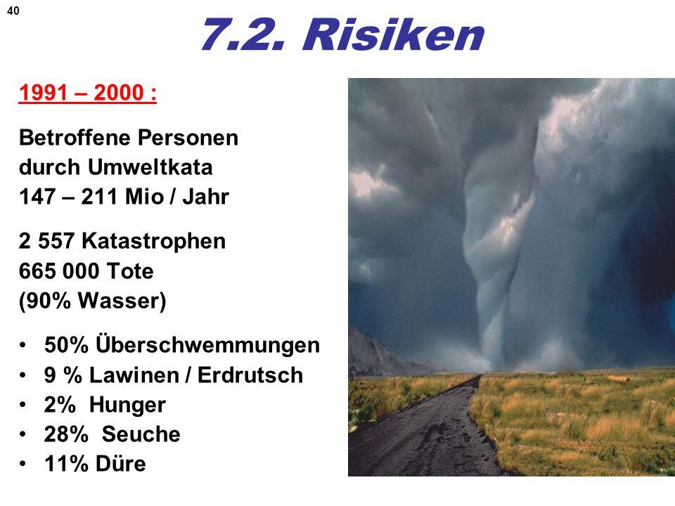 40 7.2. Risiken 1991 – 2000 : Betroffene Personen durch Umweltkata 147 – 211 Mio / Jahr 2 557 Katastrophen 665 000 Tote (90% Wasser) 50% Überschwemmun