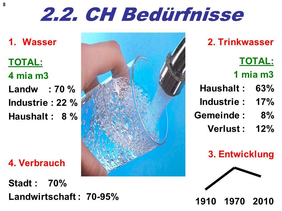 8 2.2. CH Bedürfnisse 1.Wasser TOTAL: 4 mia m3 Landw : 70 % Industrie : 22 % Haushalt : 8 % 2. Trinkwasser TOTAL: 1 mia m3 Haushalt : 63% Industrie :