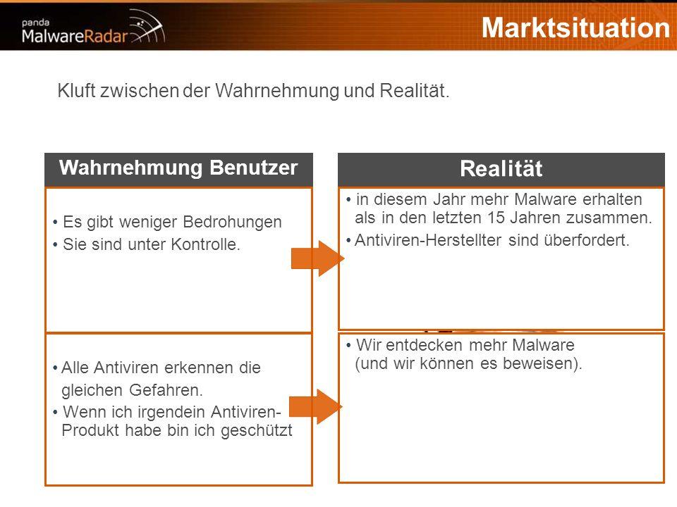 4 Marktsituation Kluft zwischen der Wahrnehmung und Realität.