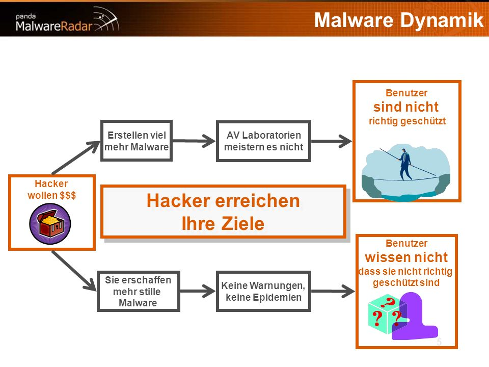 5 Malware Dynamik Hacker wollen $$$ Sie erschaffen mehr stille Malware Erstellen viel mehr Malware AV Laboratorien meistern es nicht Keine Warnungen, keine Epidemien Benutzer sind nicht richtig geschützt Benutzer wissen nicht dass sie nicht richtig geschützt sind Hacker erreichen Ihre Ziele