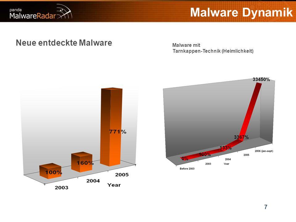 7 Neue entdeckte Malware Malware mit Tarnkappen-Technik (Heimlichkeit)