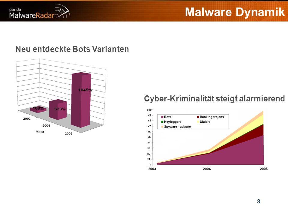 8 Malware Dynamik Cyber-Kriminalität steigt alarmierend Neu entdeckte Bots Varianten