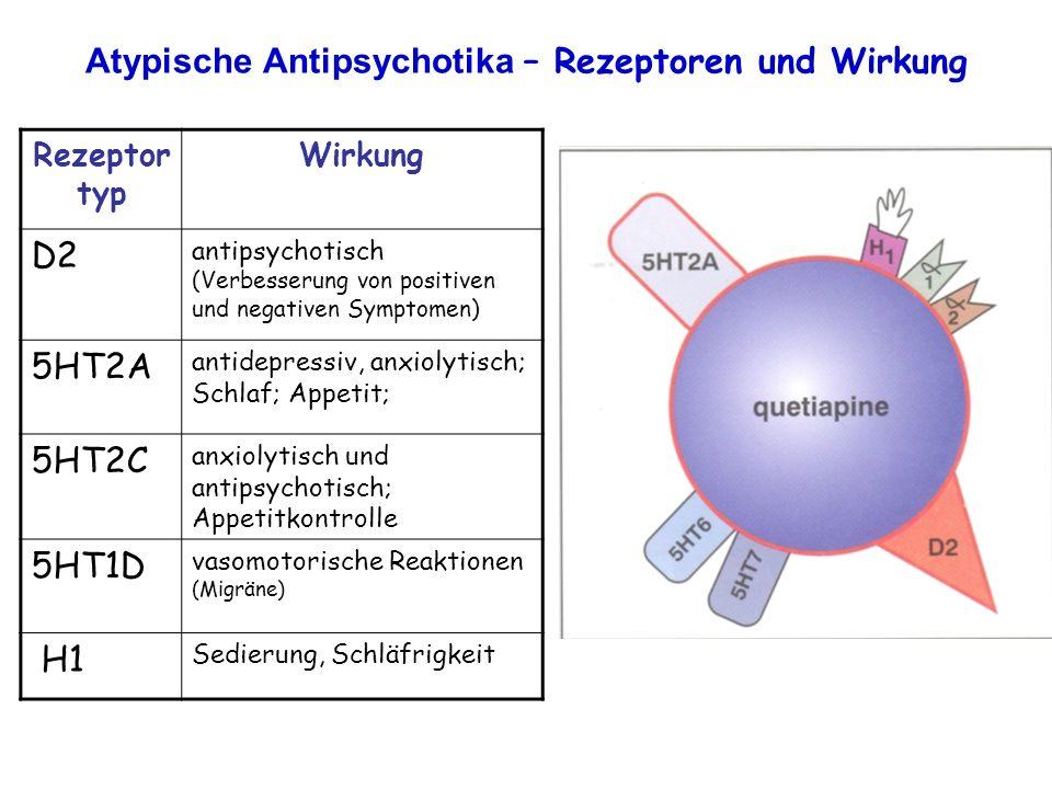 Atypische Antipsychotika – Rezeptoren und Wirkung Rezeptor typ Wirkung D2 antipsychotisch (Verbesserung von positiven und negativen Symptomen) 5HT2A a