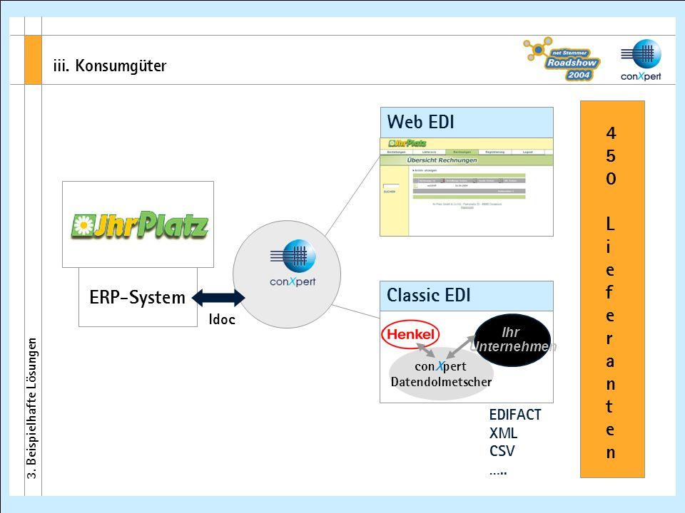 iii. Konsumgüter 3. Beispielhafte Lösungen ERP-System 450Lieferanten450Lieferanten EDIFACT XML CSV ….. conXpert Datendolmetscher Ihr Unternehmen Idoc