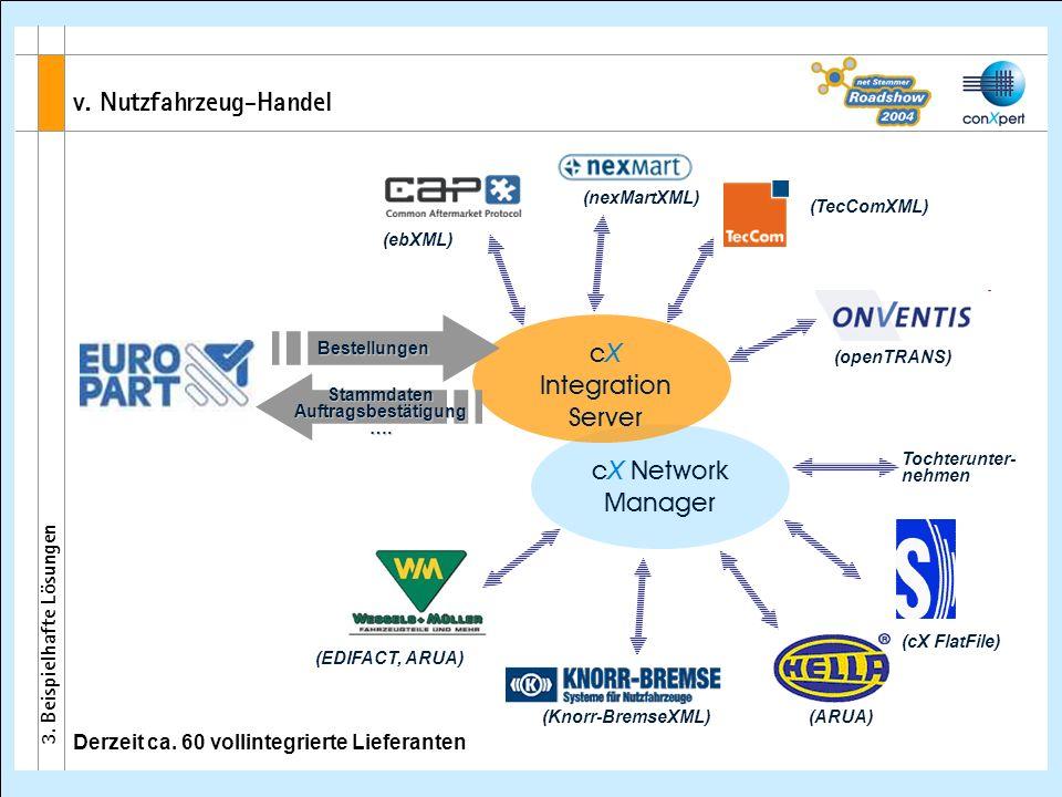 cX Network Manager cX Integration Server (ebXML) (openTRANS) StammdatenAuftragsbestätigung…. Bestellungen Derzeit ca. 60 vollintegrierte Lieferanten (