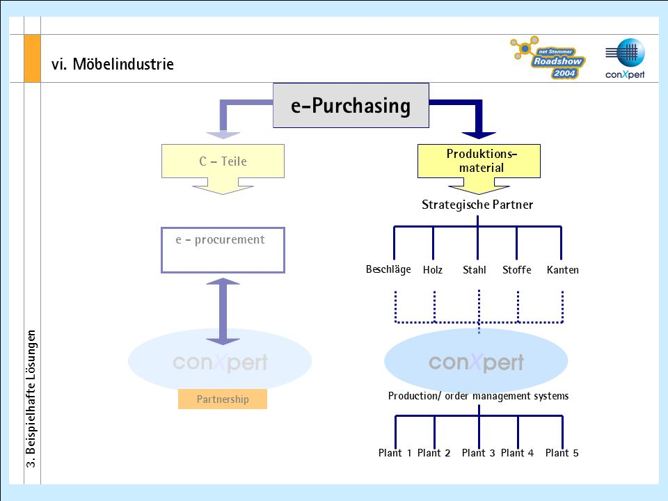 conXpert Beschläge Strategische Partner HolzStahlStoffeKanten e-Purchasing e - procurement C – Teile Produktions- material Production/ order management systems Plant 3Plant 4Plant 5Plant 1Plant 2 conXpert Partnership vi.