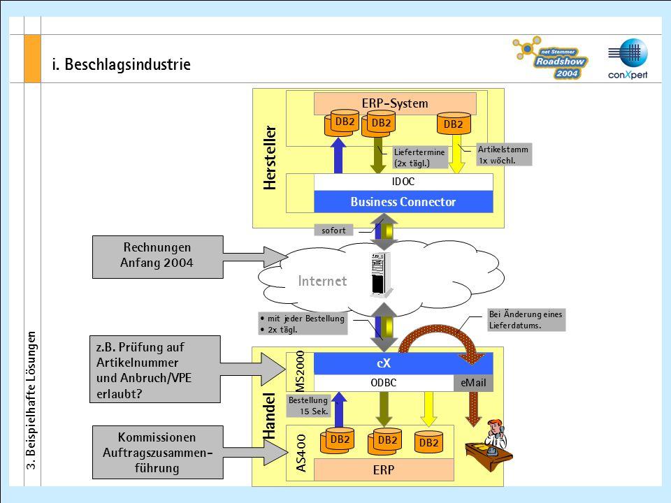 i. Beschlagsindustrie Hersteller Business Connector ERP-System Handel AS400 conXpert Client ERP DB2 ODBC Bestellung 15 Sek. Liefertermine (2x tägl.) m