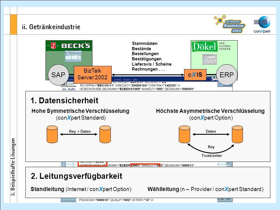 ii. Getränkeindustrie 3. Beispielhafte Lösungen Stammdaten Bestände Bestellungen Bestätigungen Lieferavis / Scheine Rechnungen... BizTalk Server 2002
