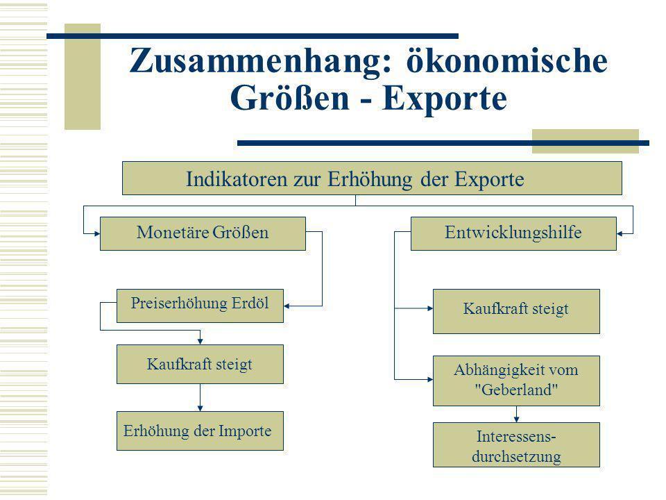 Zusammenhang: ökonomische Größen - Exporte Monetäre Größen Preiserhöhung Erdöl Kaufkraft steigt Abhängigkeit vom
