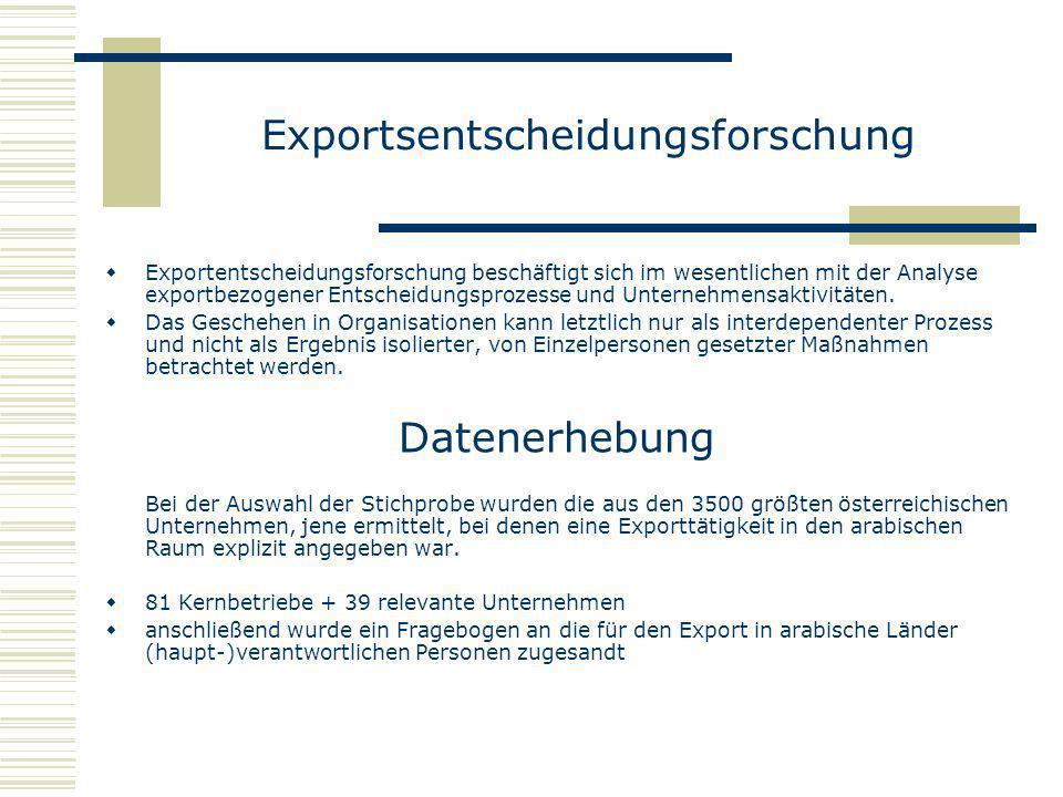 Exportentscheidungsforschung beschäftigt sich im wesentlichen mit der Analyse exportbezogener Entscheidungsprozesse und Unternehmensaktivitäten. Das G