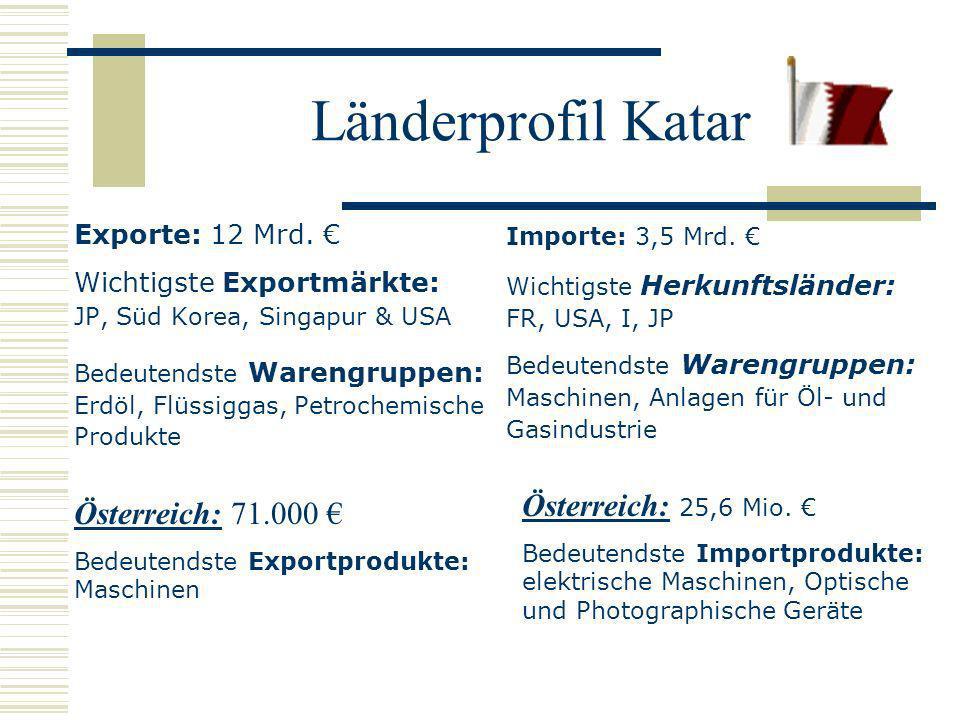 Länderprofil Katar Exporte: 12 Mrd. Wichtigste Exportmärkte: JP, Süd Korea, Singapur & USA Bedeutendste Warengruppen: Erdöl, Flüssiggas, Petrochemisch