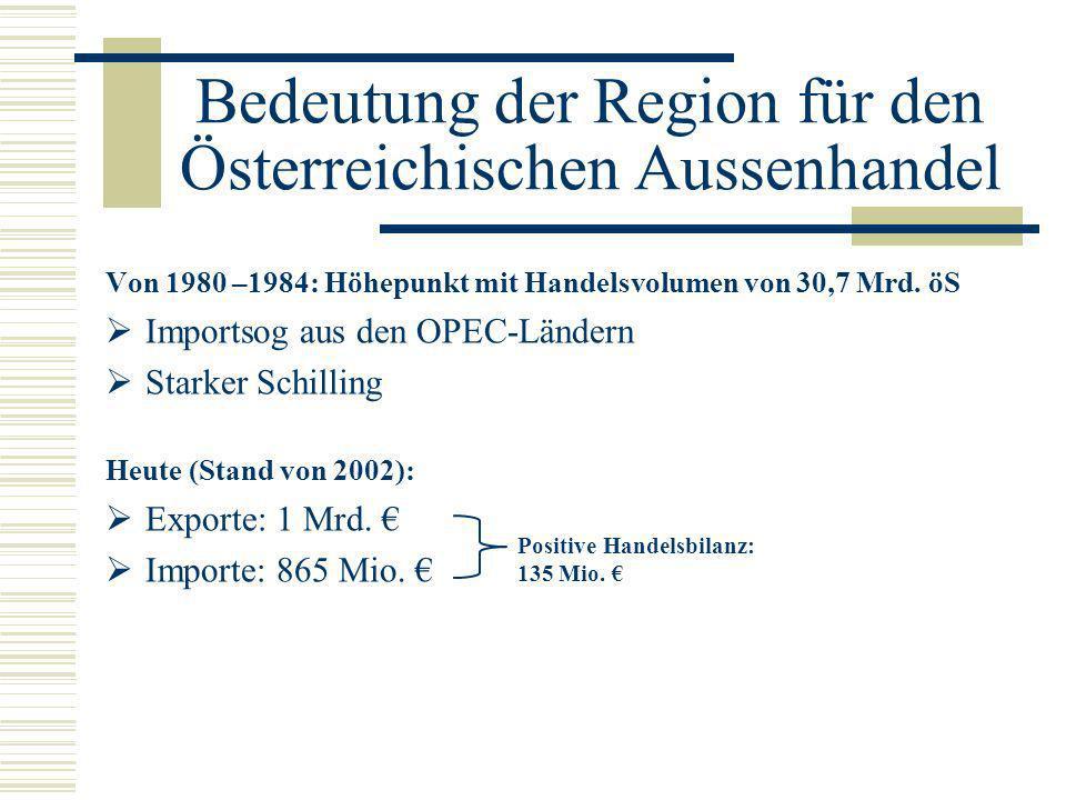 Bedeutung der Region für den Österreichischen Aussenhandel Von 1980 –1984: Höhepunkt mit Handelsvolumen von 30,7 Mrd. öS Importsog aus den OPEC-Länder