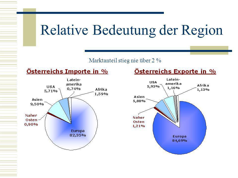 Relative Bedeutung der Region Marktanteil stieg nie über 2 %