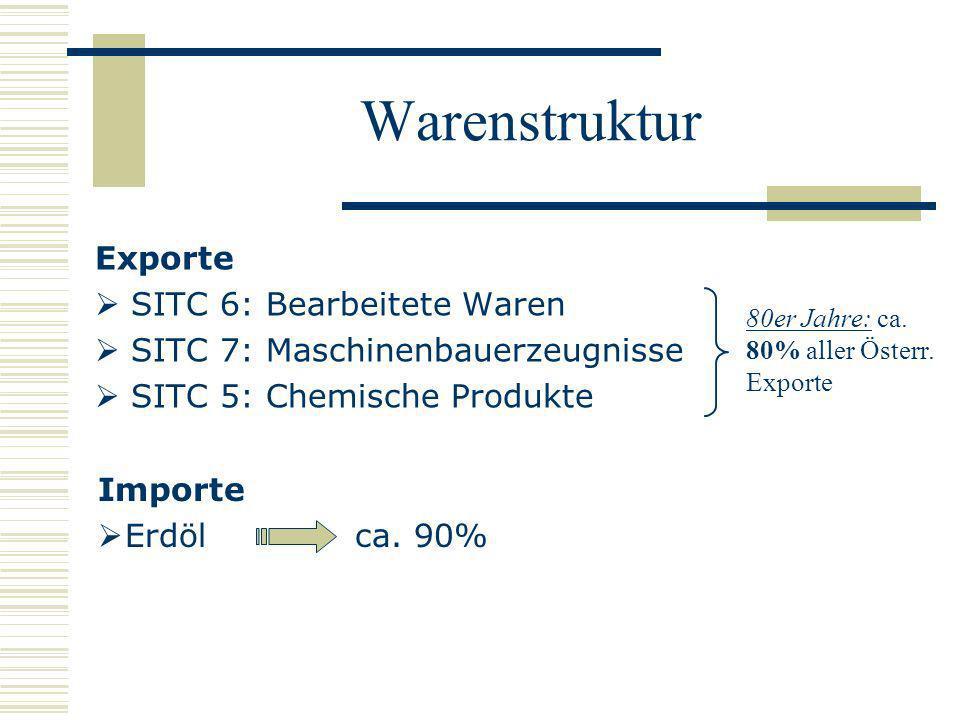 Warenstruktur Exporte SITC 6: Bearbeitete Waren SITC 7: Maschinenbauerzeugnisse SITC 5: Chemische Produkte 80er Jahre: ca. 80% aller Österr. Exporte I