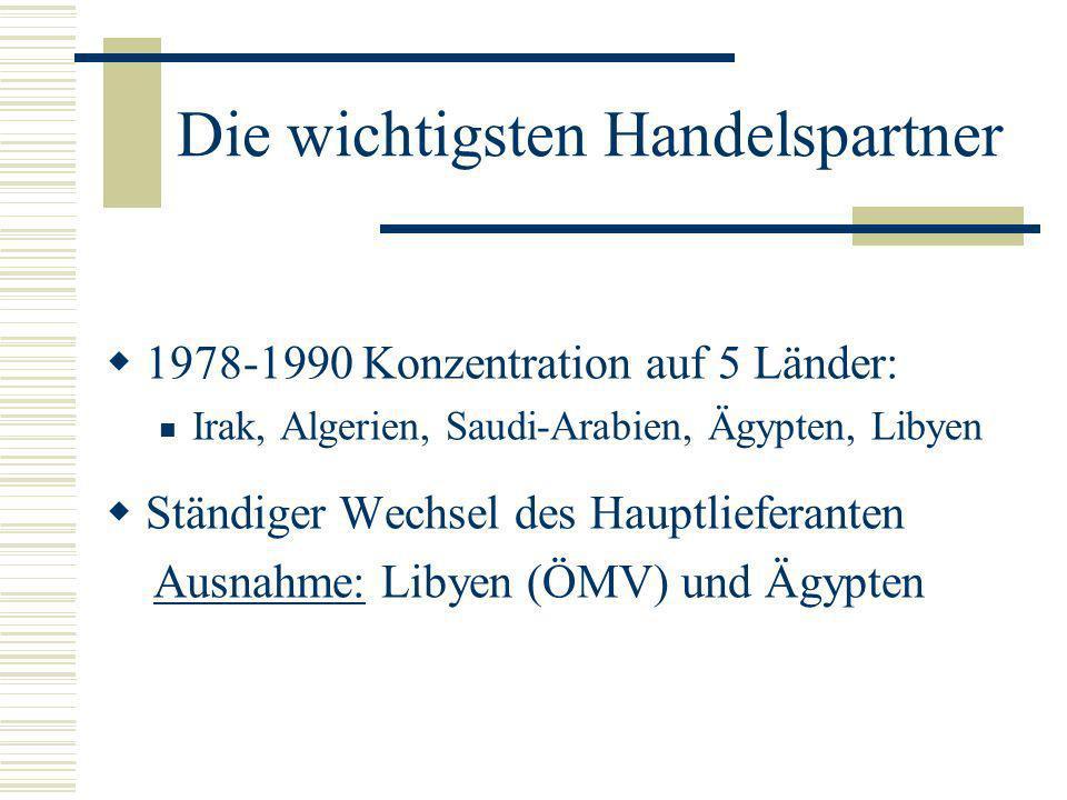 Die wichtigsten Handelspartner 1978-1990 Konzentration auf 5 Länder: Irak, Algerien, Saudi-Arabien, Ägypten, Libyen Ständiger Wechsel des Hauptliefera