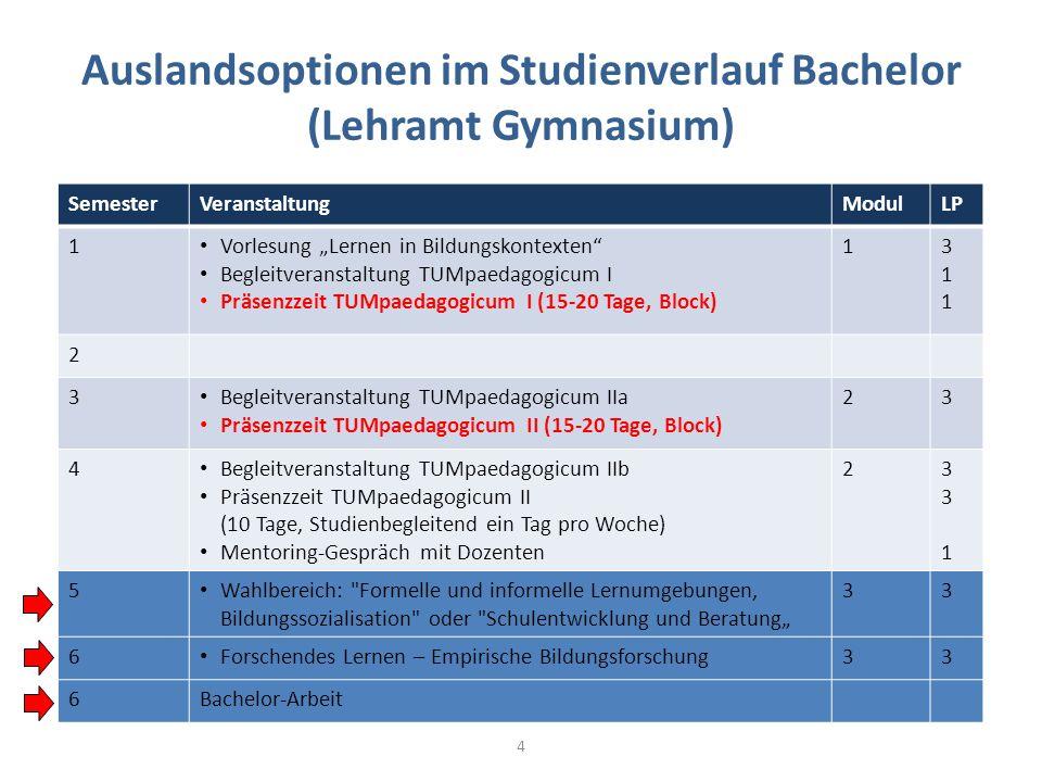 Auslandsoptionen im Studienverlauf Bachelor (Lehramt Gymnasium) SemesterVeranstaltungModulLP 1 Vorlesung Lernen in Bildungskontexten Begleitveranstalt