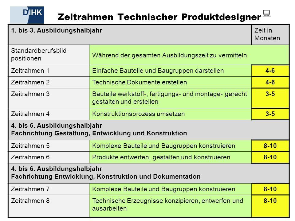 DIHK | Informationsveranstaltung Neue Berufe, 21.02.2011 18 1.